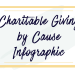 Charitable Giving by Cause Infographic header